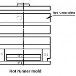 hot runner mold base